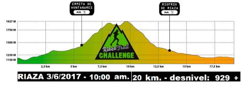 trail-riaza-recorrido-20km-altimetria